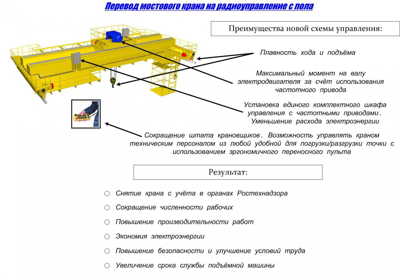 Модернизация 2