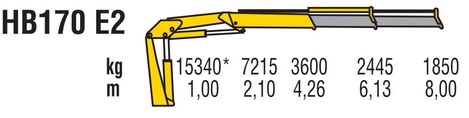 Технические характеристики КМУ HYVA HB 170 E2