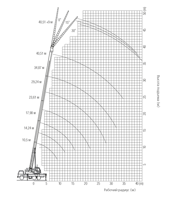 SPC400_load_chart