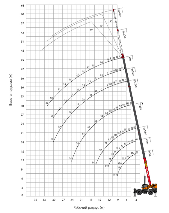 palfinger_sany_rough_terrain_crane_lifting_src550c_load_chart