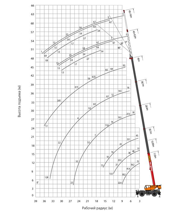 palfinger_sany_rough_terrain_crane_lifting_src750c_load_chart