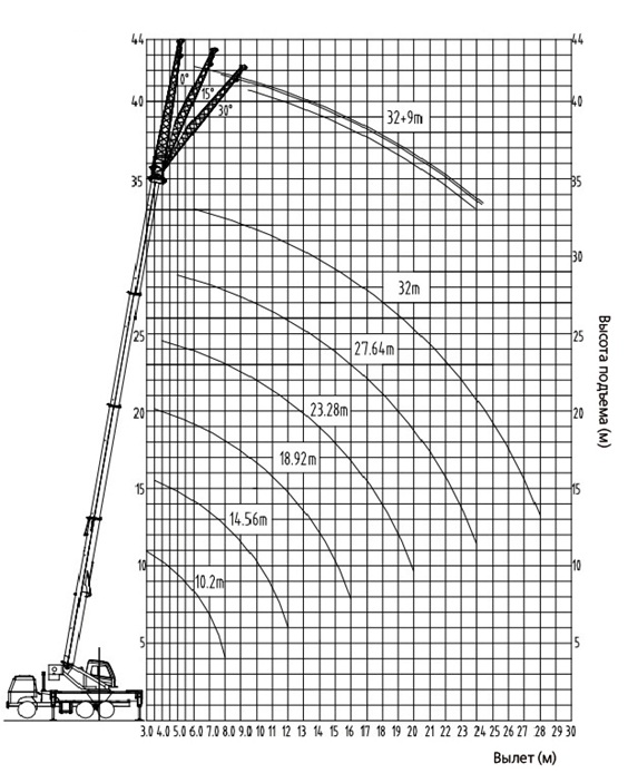 palfinger_sany_truck_mounted_telescopic_crane_spc250_load_chart