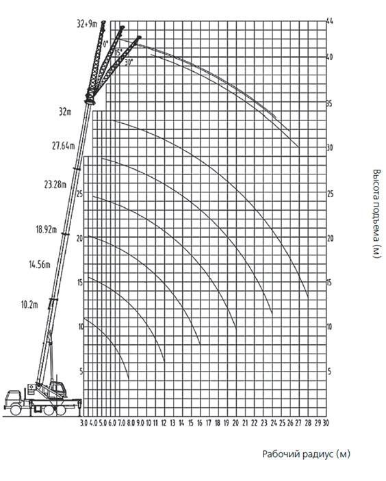 palfinger_sany_truck_mounted_telescopic_crane_spc320_load_chart